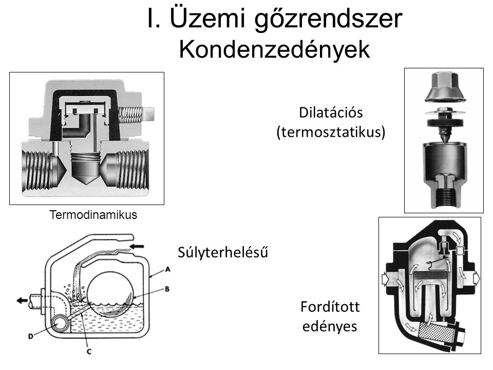 I. Üzemi gőzrendszer Kondenzedények