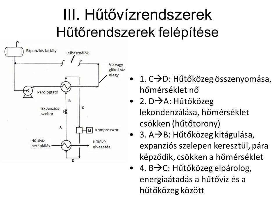 III. Hűtővízrendszerek Hűtőrendszerek felépítése