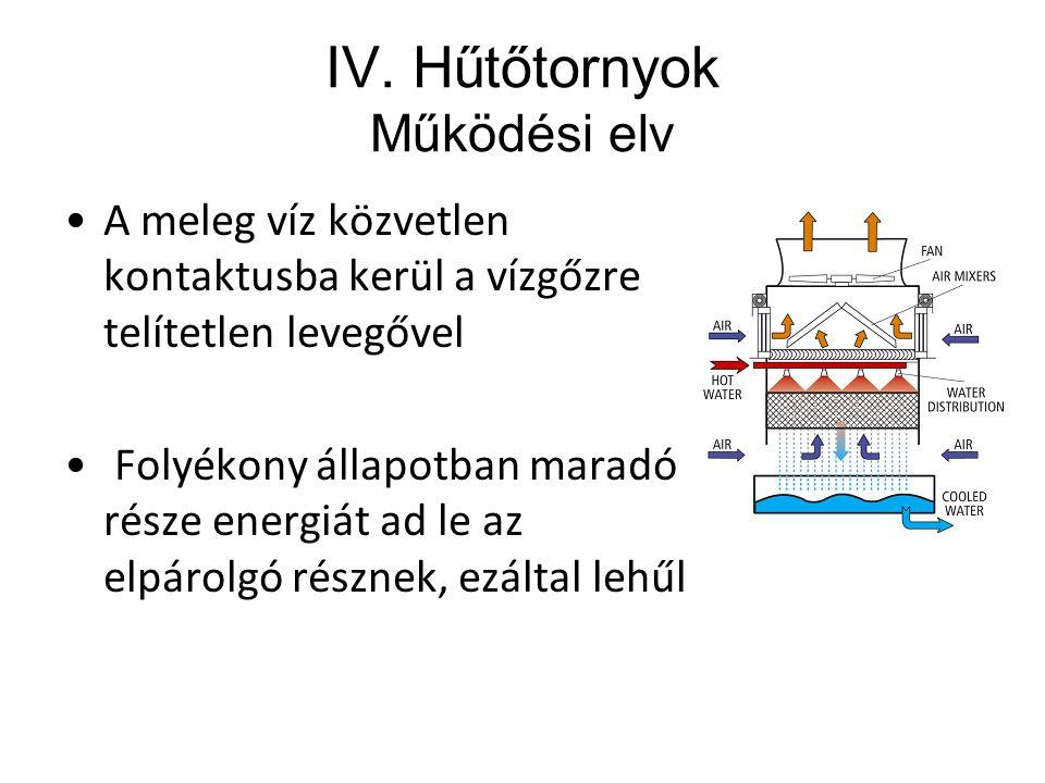 IV. Hűtőtornyok Működési elv