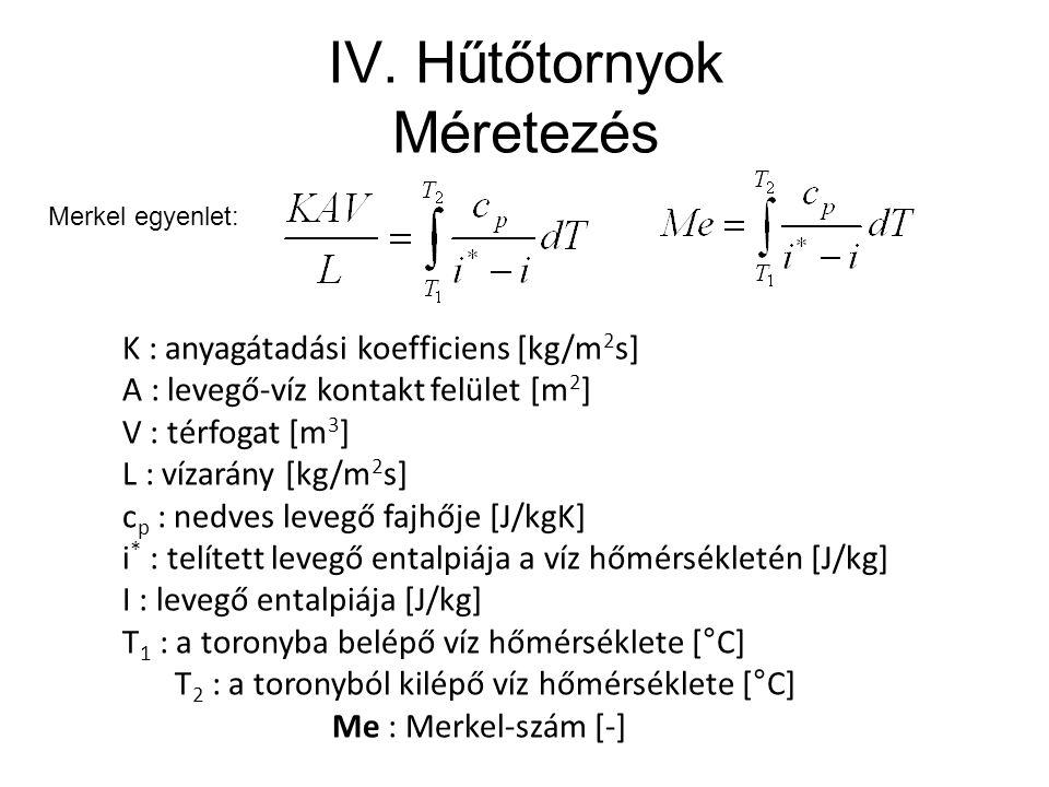 IV. Hűtőtornyok Méretezés