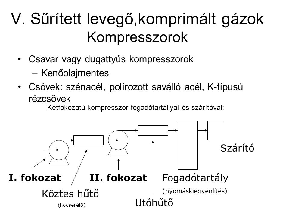 V. Sűrített levegő,komprimált gázok Kompresszorok