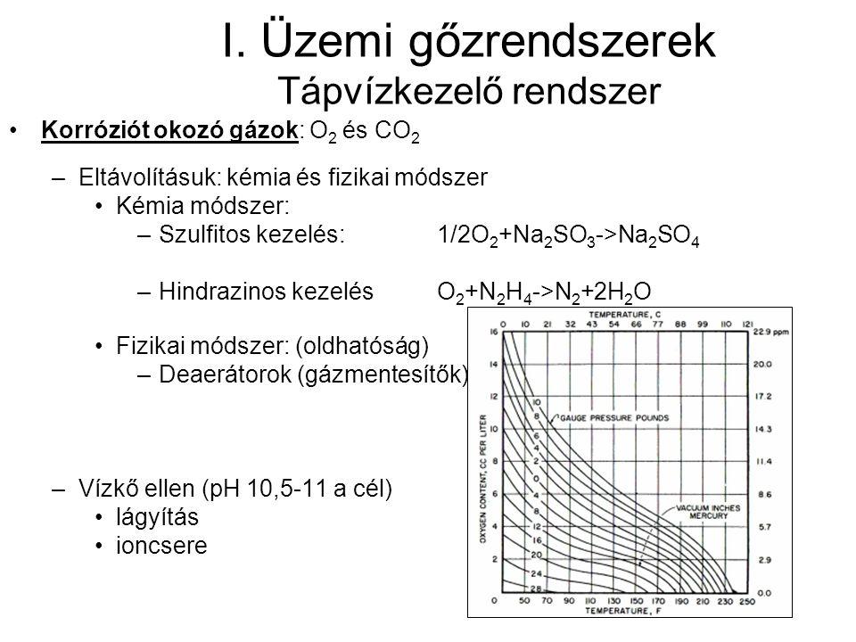 I. Üzemi gőzrendszerek Tápvízkezelő rendszer