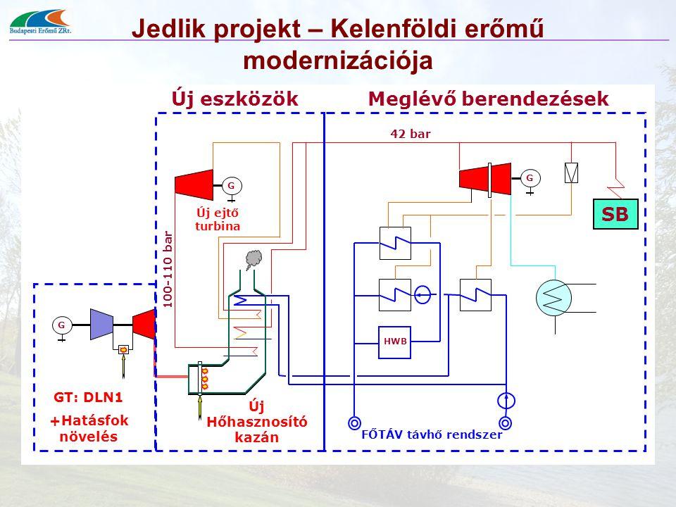 Jedlik projekt – Kelenföldi erőmű modernizációja