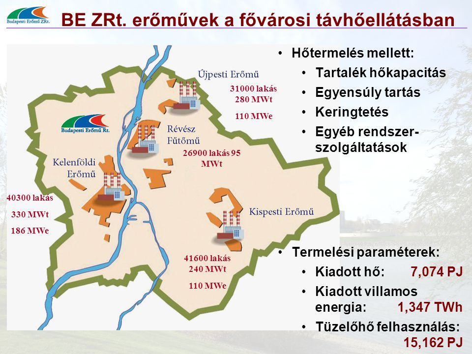 BE ZRt. erőművek a fővárosi távhőellátásban