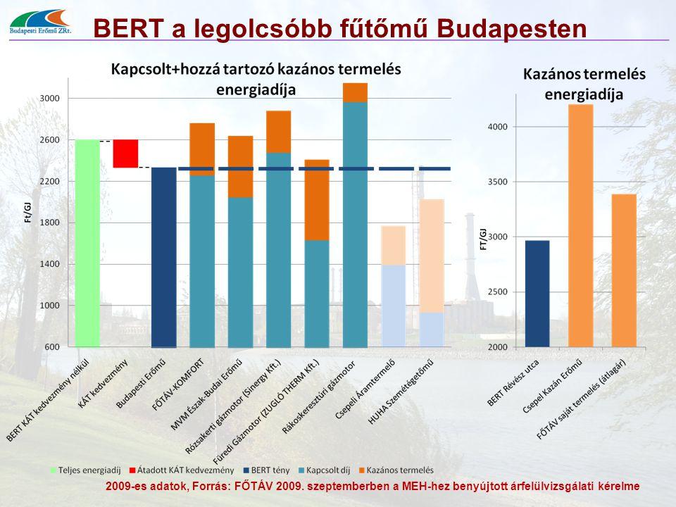 BERT a legolcsóbb fűtőmű Budapesten