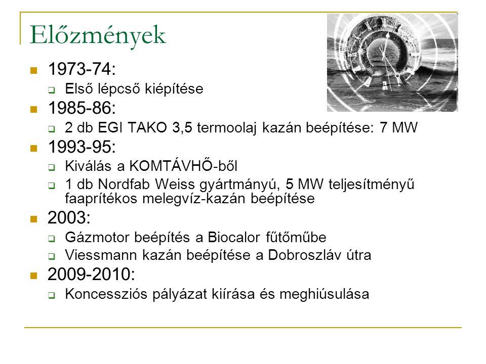 Előzmények 1973-74: Első lépcső kiépítése. 1985-86: 2 db EGI TAKO 3,5 termoolaj kazán beépítése: 7 MW.