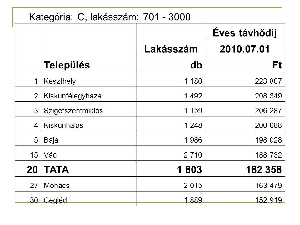 Kategória: C, lakásszám: 701 - 3000