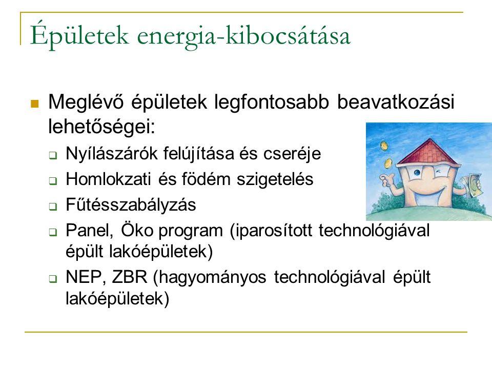 Épületek energia-kibocsátása