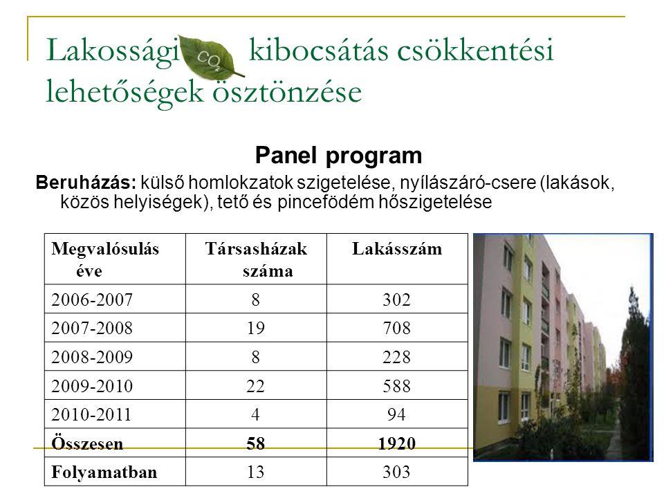 Lakossági kibocsátás csökkentési lehetőségek ösztönzése