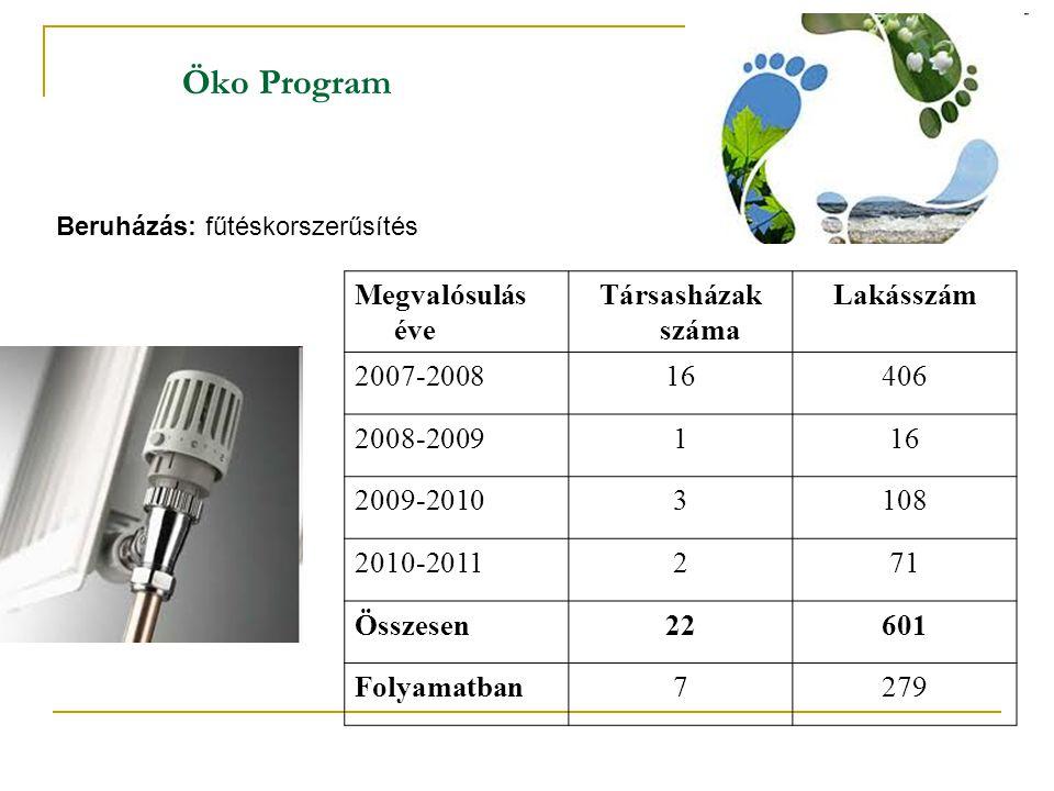 Öko Program Megvalósulás éve Társasházak száma Lakásszám 2007-2008 16