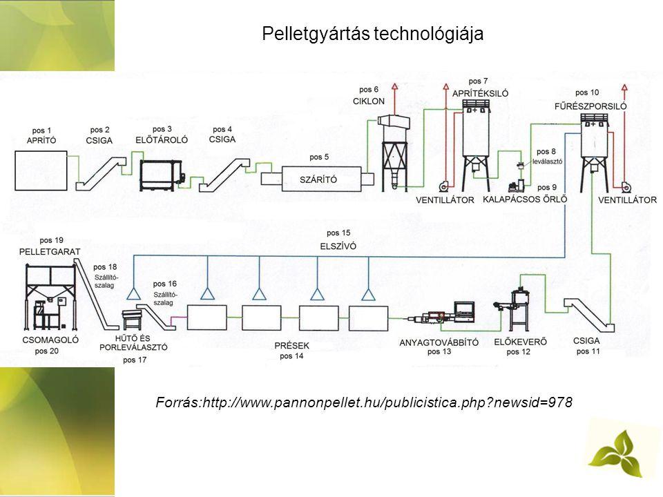 Pelletgyártás technológiája