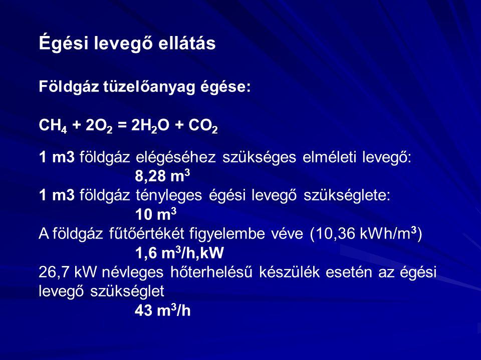 Égési levegő ellátás Földgáz tüzelőanyag égése: CH4 + 2O2 = 2H2O + CO2