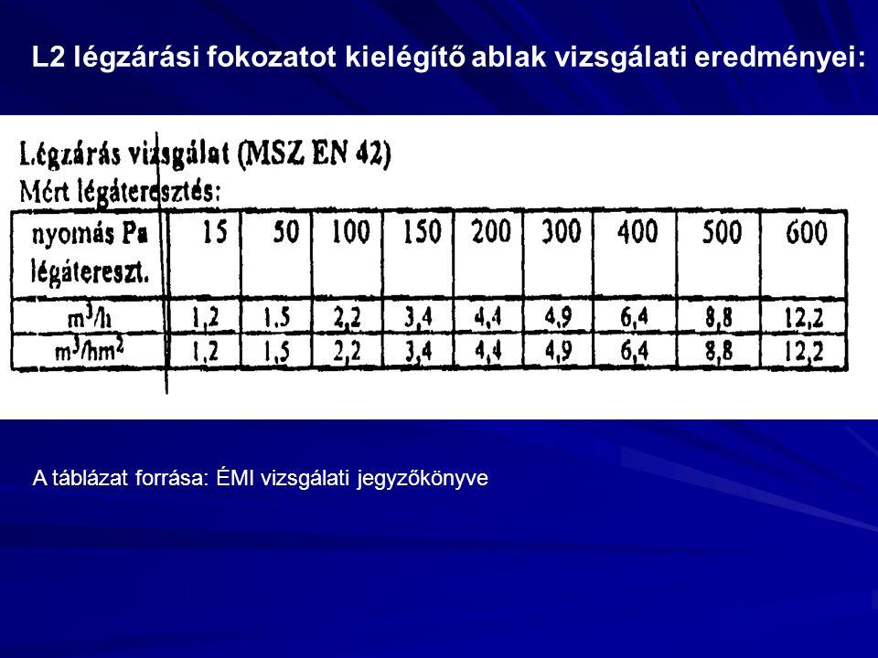L2 légzárási fokozatot kielégítő ablak vizsgálati eredményei: