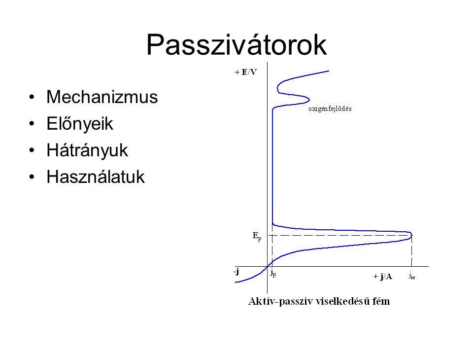 Passzivátorok Mechanizmus Előnyeik Hátrányuk Használatuk