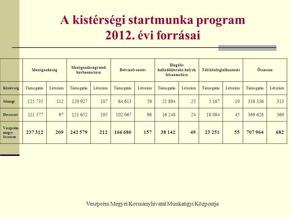 A kistérségi startmunka program 2012. évi forrásai