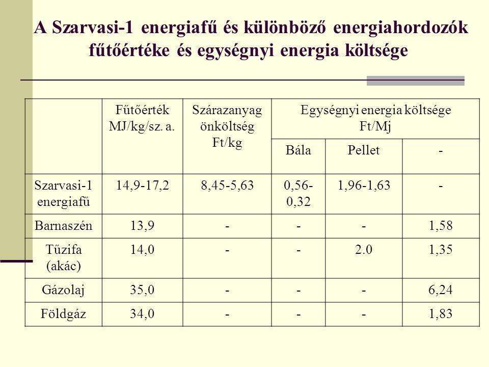 A Szarvasi-1 energiafű és különböző energiahordozók fűtőértéke és egységnyi energia költsége