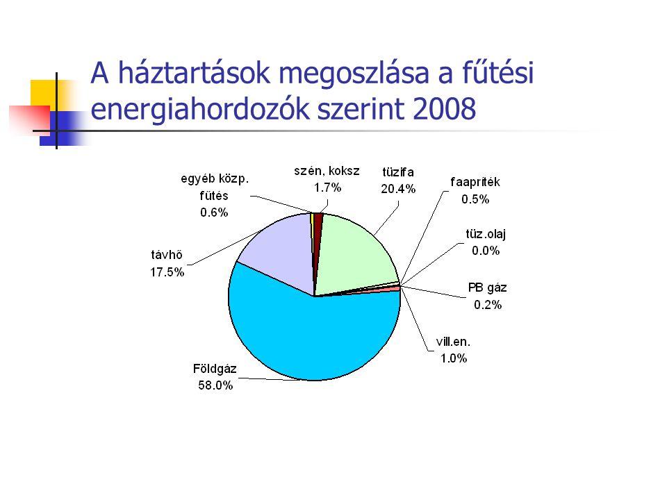 A háztartások megoszlása a fűtési energiahordozók szerint 2008