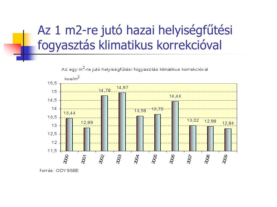 Az 1 m2-re jutó hazai helyiségfűtési fogyasztás klimatikus korrekcióval