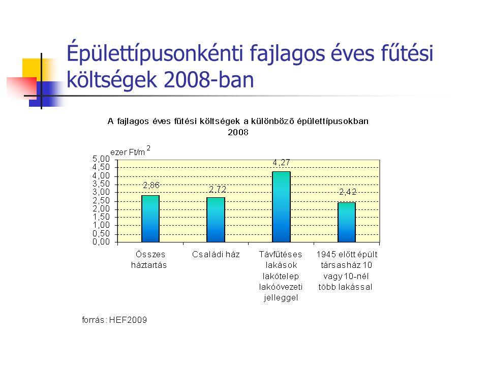 Épülettípusonkénti fajlagos éves fűtési költségek 2008-ban
