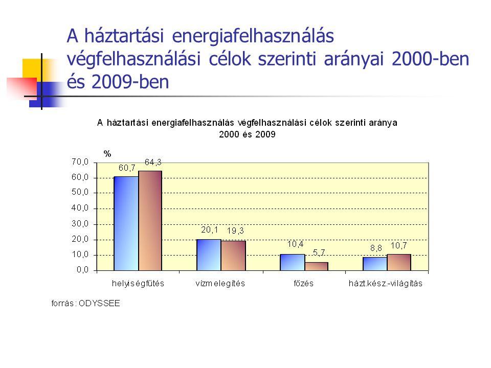 A háztartási energiafelhasználás végfelhasználási célok szerinti arányai 2000-ben és 2009-ben