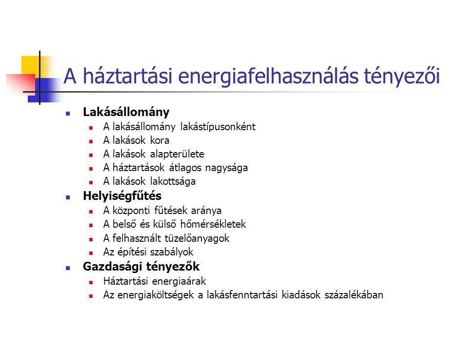 A háztartási energiafelhasználás tényezői