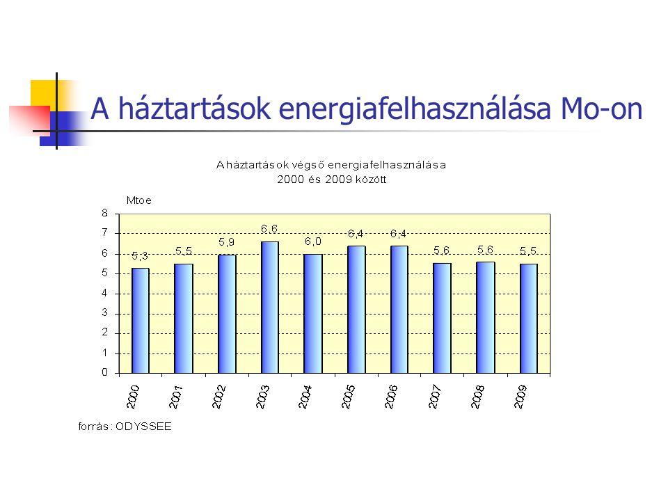 A háztartások energiafelhasználása Mo-on