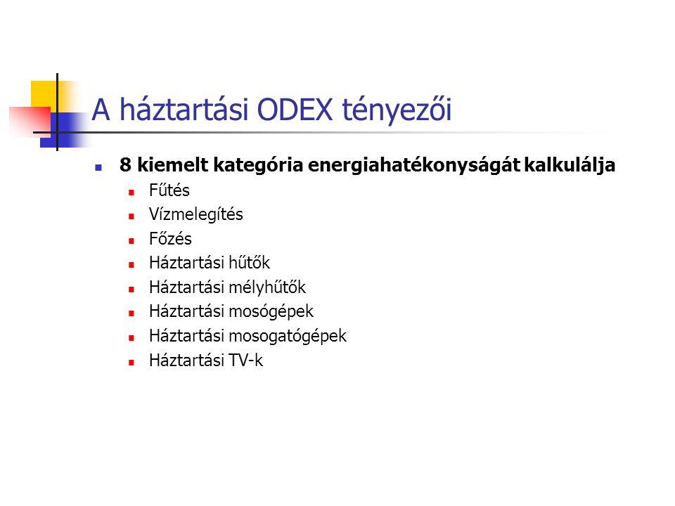 A háztartási ODEX tényezői
