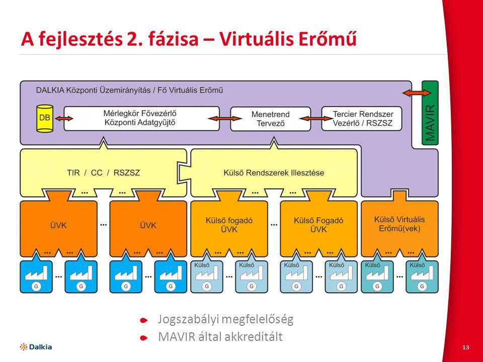 A fejlesztés 2. fázisa – Virtuális Erőmű