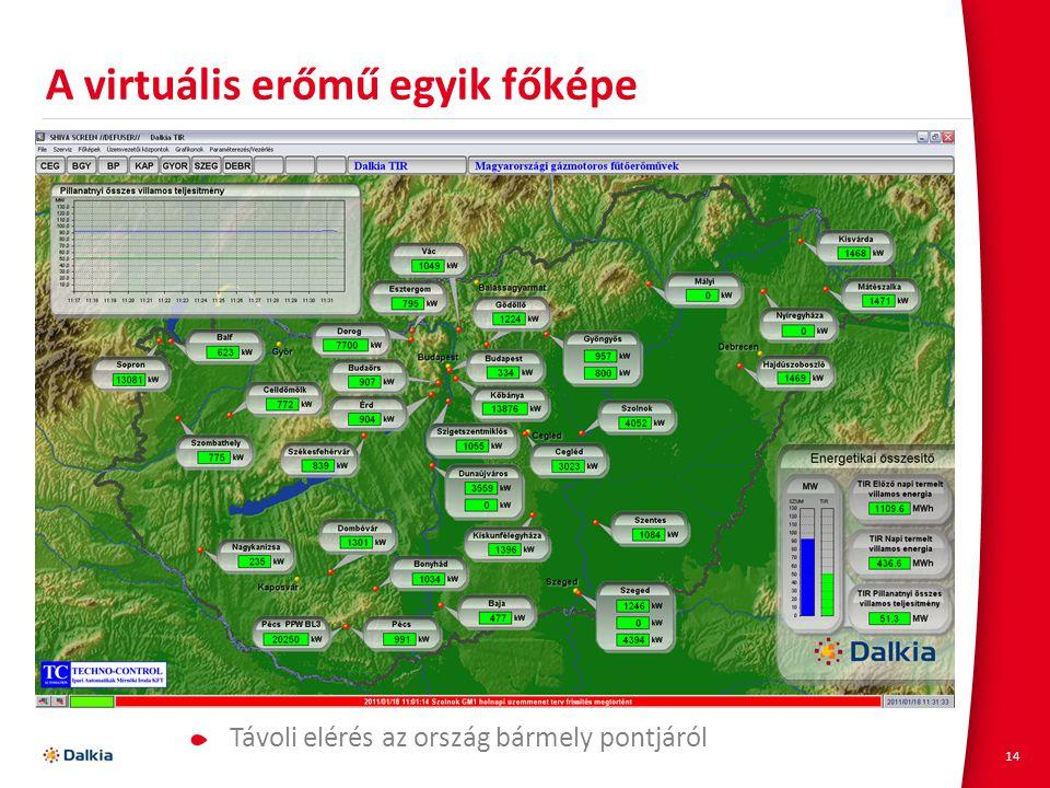 A virtuális erőmű egyik főképe