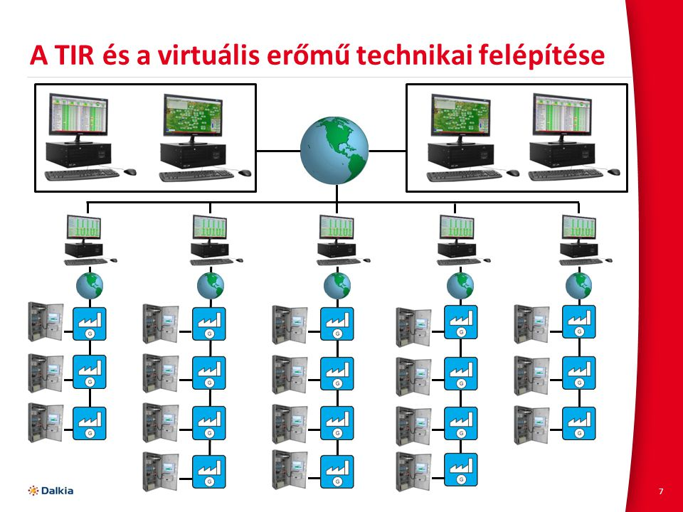 A TIR és a virtuális erőmű technikai felépítése