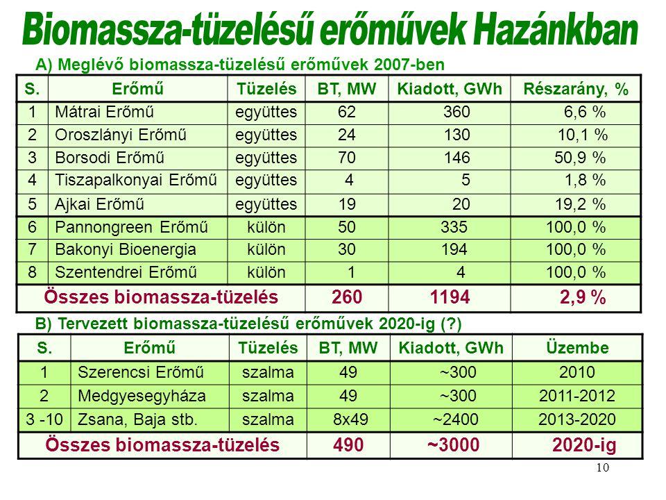 Biomassza-tüzelésű erőművek Hazánkban