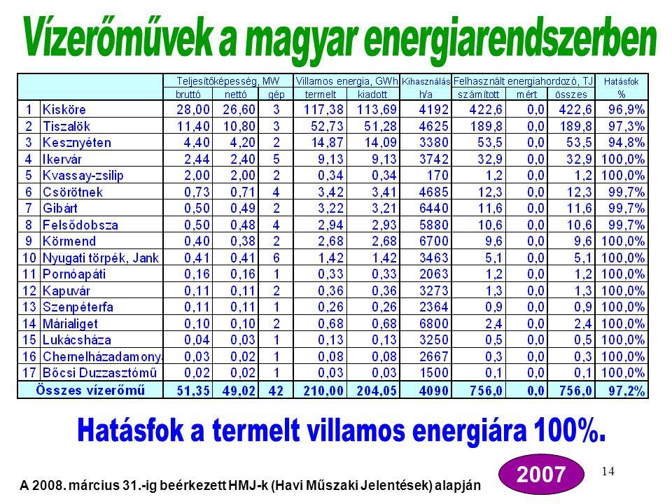 Hatásfok a termelt villamos energiára 100%.