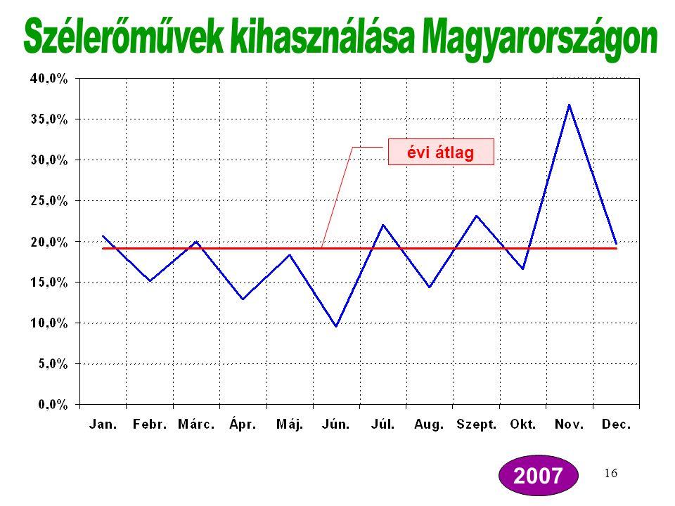 Szélerőművek kihasználása Magyarországon