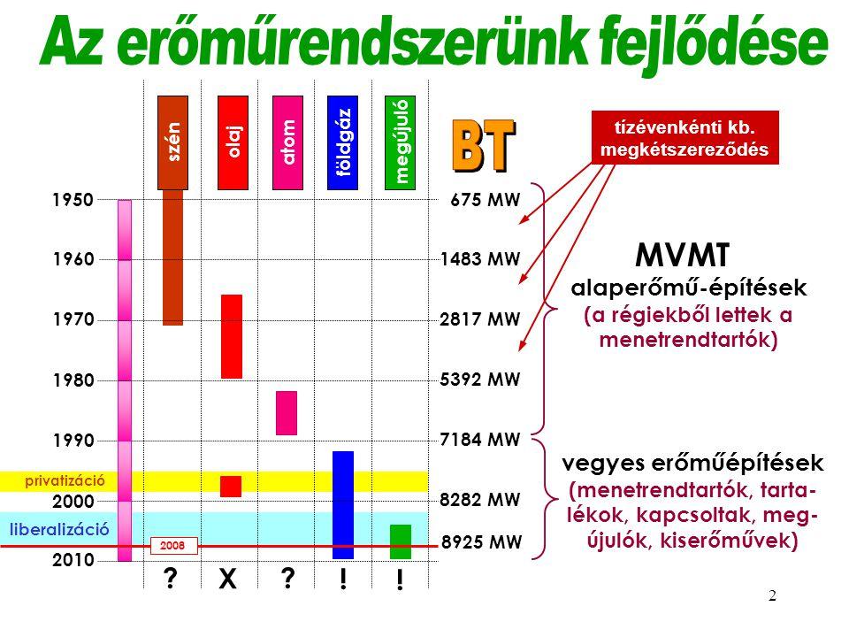 Az erőműrendszerünk fejlődése