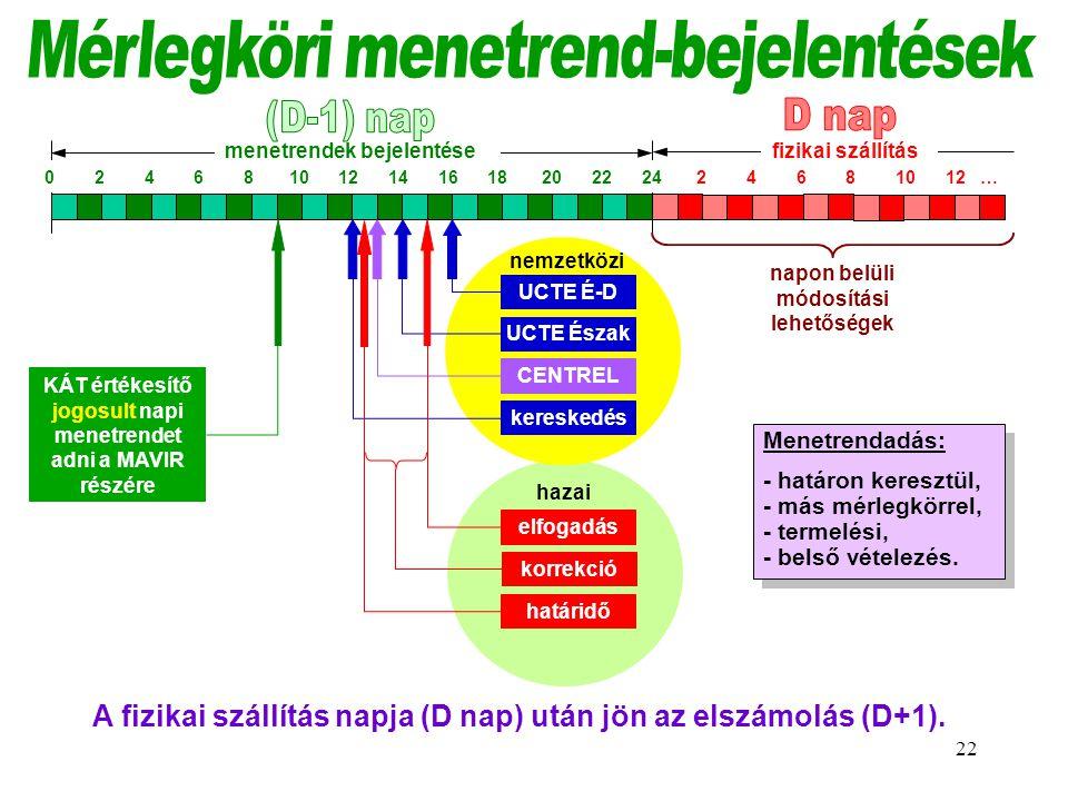 Mérlegköri menetrend-bejelentések