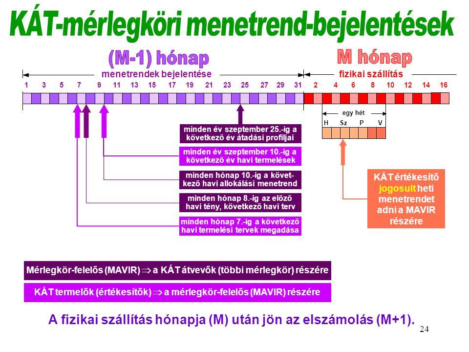 KÁT-mérlegköri menetrend-bejelentések