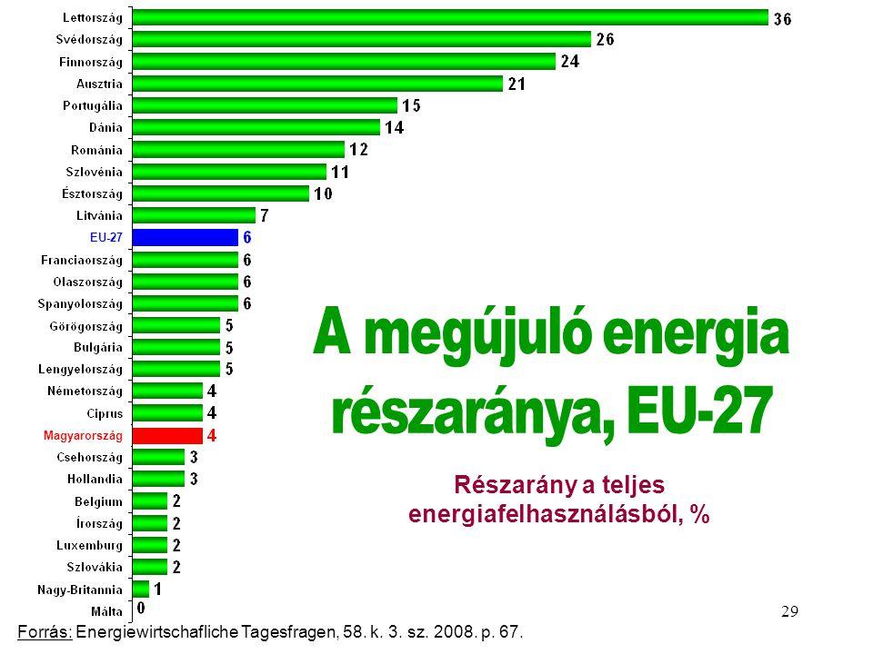 Részarány a teljes energiafelhasználásból, %