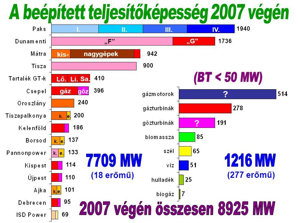 A beépített teljesítőképesség 2007 végén