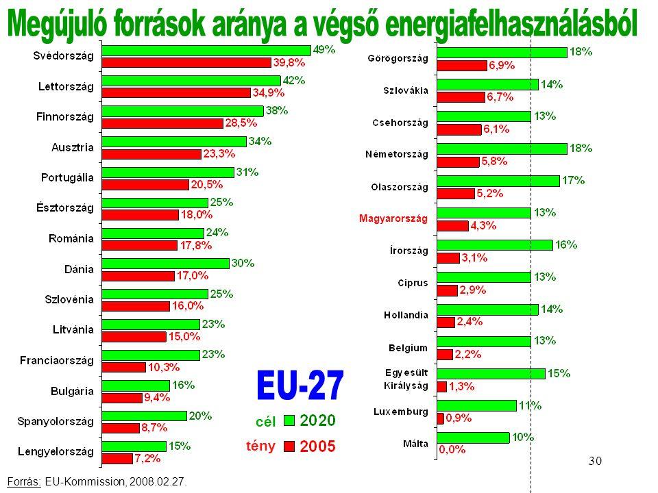 Megújuló források aránya a végső energiafelhasználásból