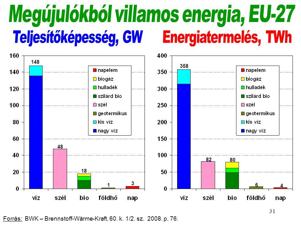 Megújulókból villamos energia, EU-27
