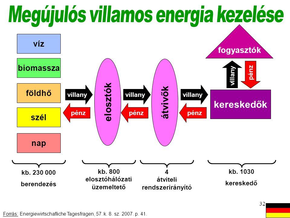 Megújulós villamos energia kezelése