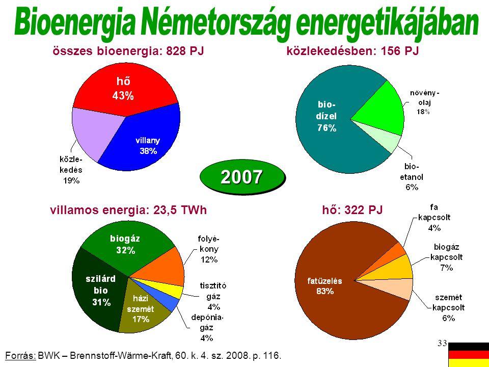 Bioenergia Németország energetikájában