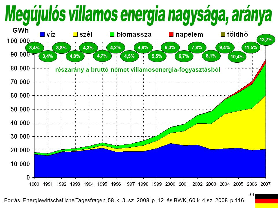 Megújulós villamos energia nagysága, aránya
