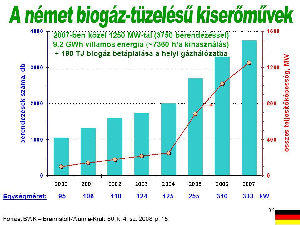 A német biogáz-tüzelésű kiserőművek