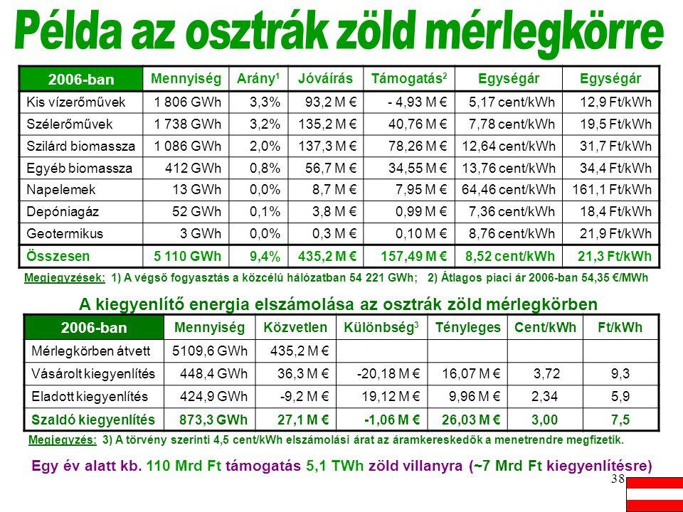 Példa az osztrák zöld mérlegkörre