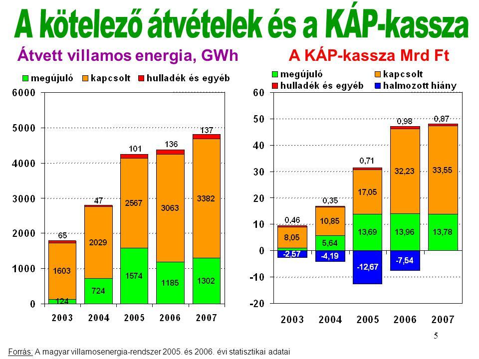 A kötelező átvételek és a KÁP-kassza Átvett villamos energia, GWh