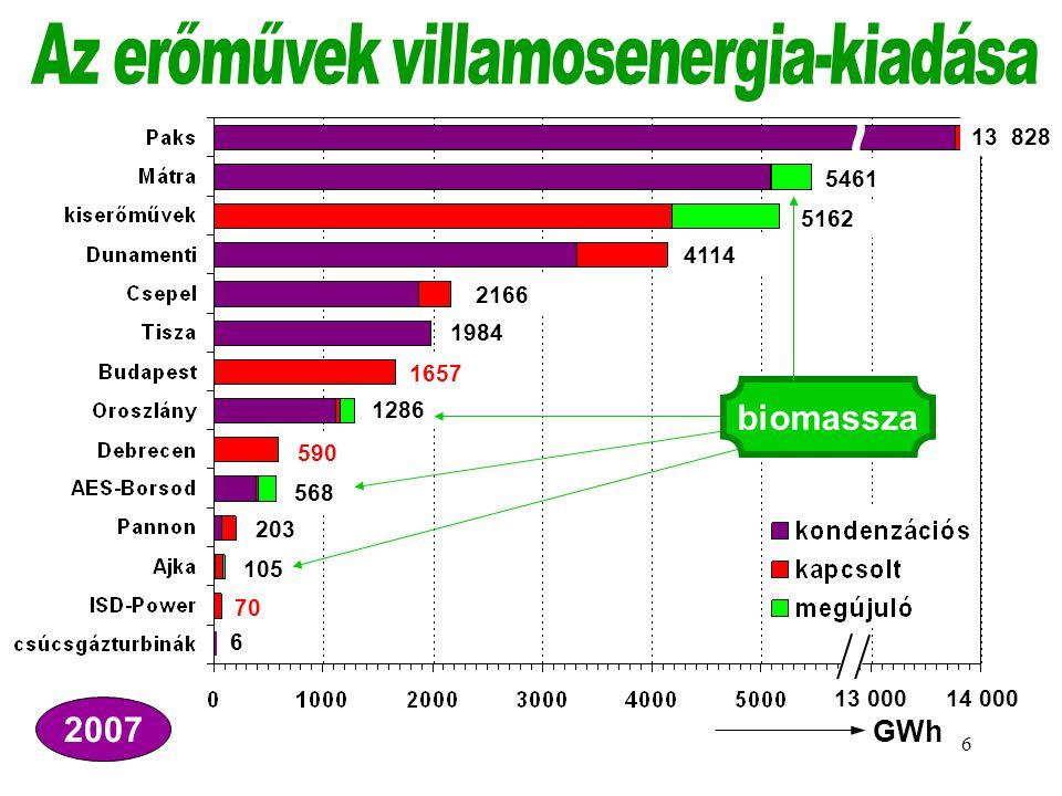 Az erőművek villamosenergia-kiadása