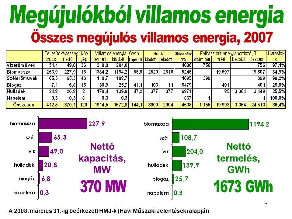 Összes megújulós villamos energia, 2007