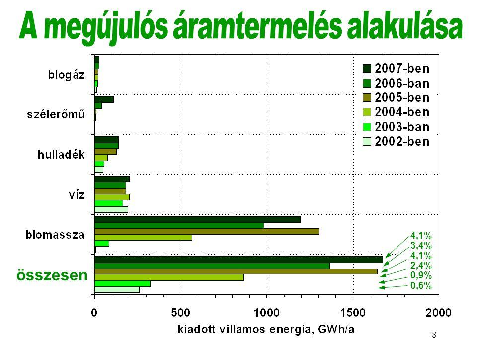 A megújulós áramtermelés alakulása