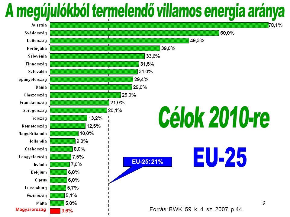A megújulókból termelendő villamos energia aránya